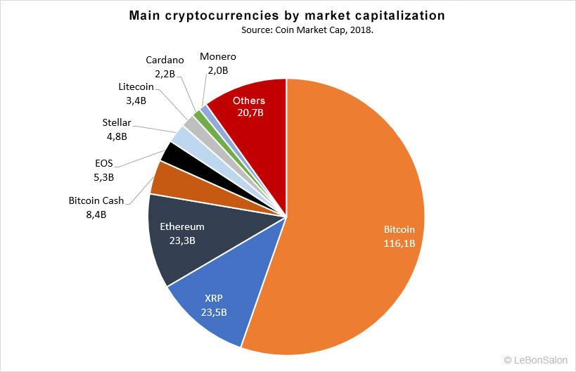 Capitalizzazione criptovalute a 2 trilioni di dollari con Ethereum e Bitcoin - Top Trading